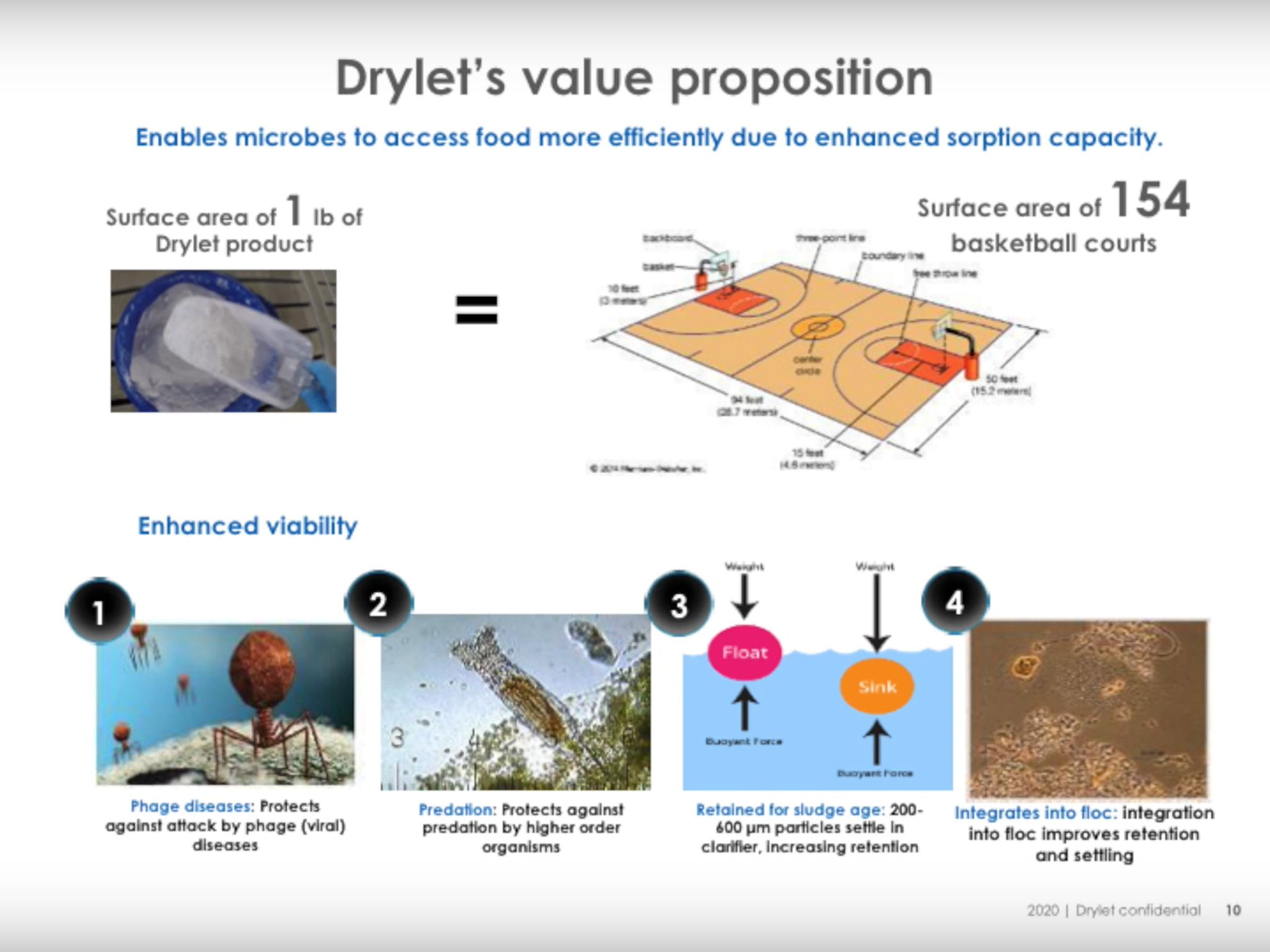 Optimize biogas production using Drylet's biocatalyst